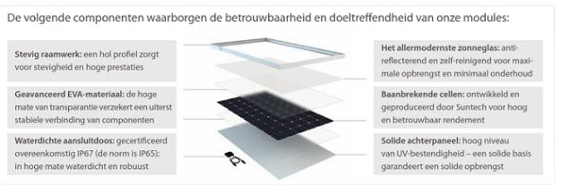 Advisol Zonnepanelen Limburg Hoe Werkt Een Zonnepaneel
